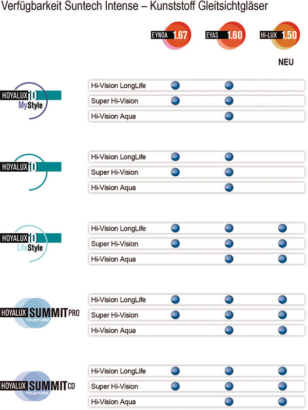 Liste der Geräte durch den Hersteller von HOYA LENS ITALIA SPA