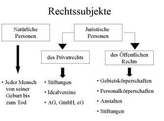 Rechtliche Grundlagen Betriebswirtschaft Für Augenoptiker 4 Der
