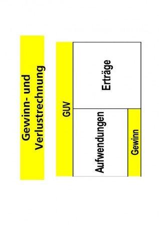 Auswertung der GUV / Rentabilität und Leistung. Betriebswirtschaft ...