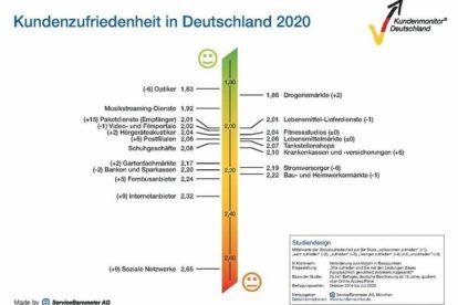 Ranking_Kundenmonitor_Deutschland_2020.jpg